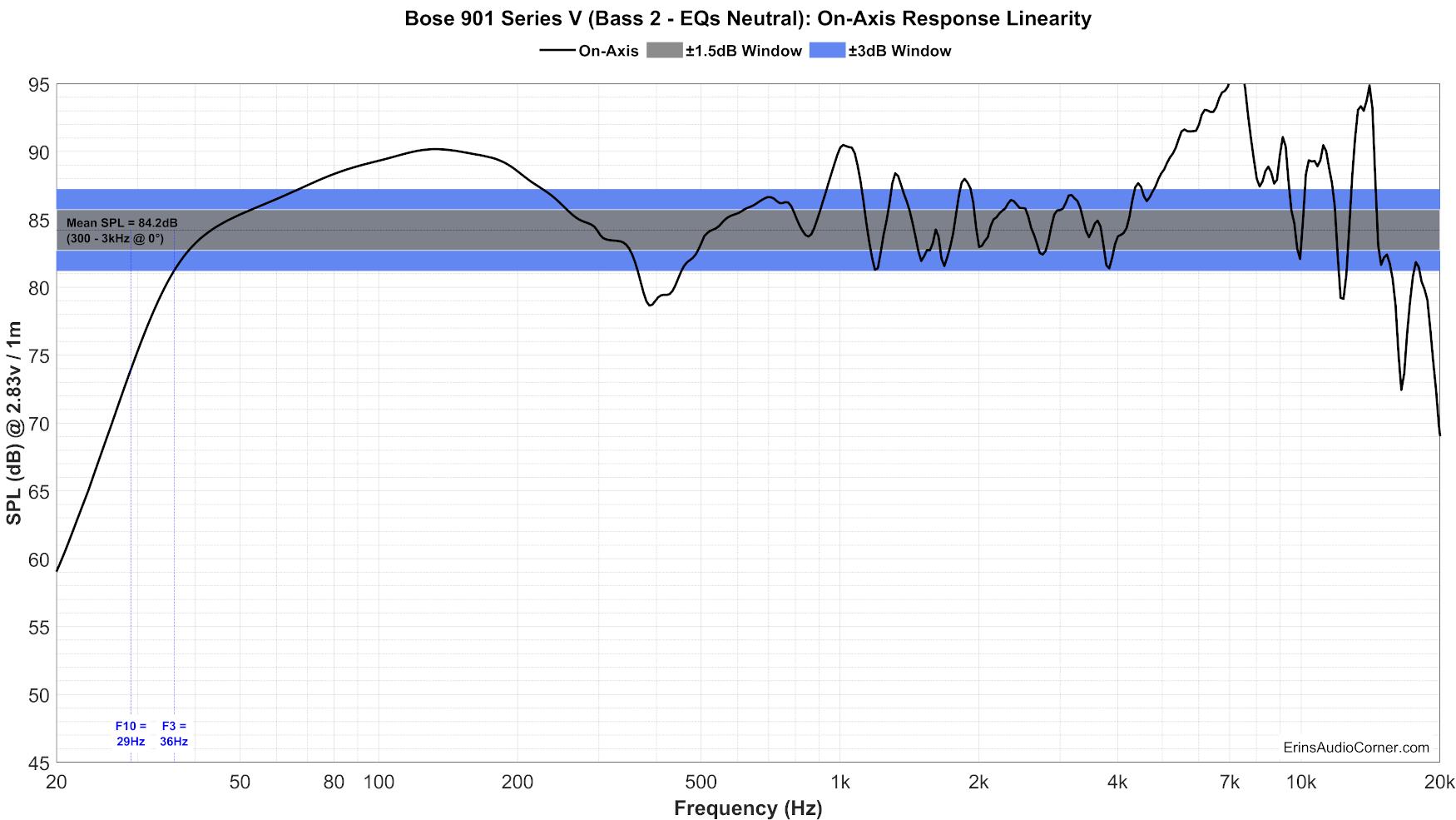 Bose%20901%20Series%20V%20(Bass%202%20-%20EQs%20Neutral)%20FR_Linearity.png