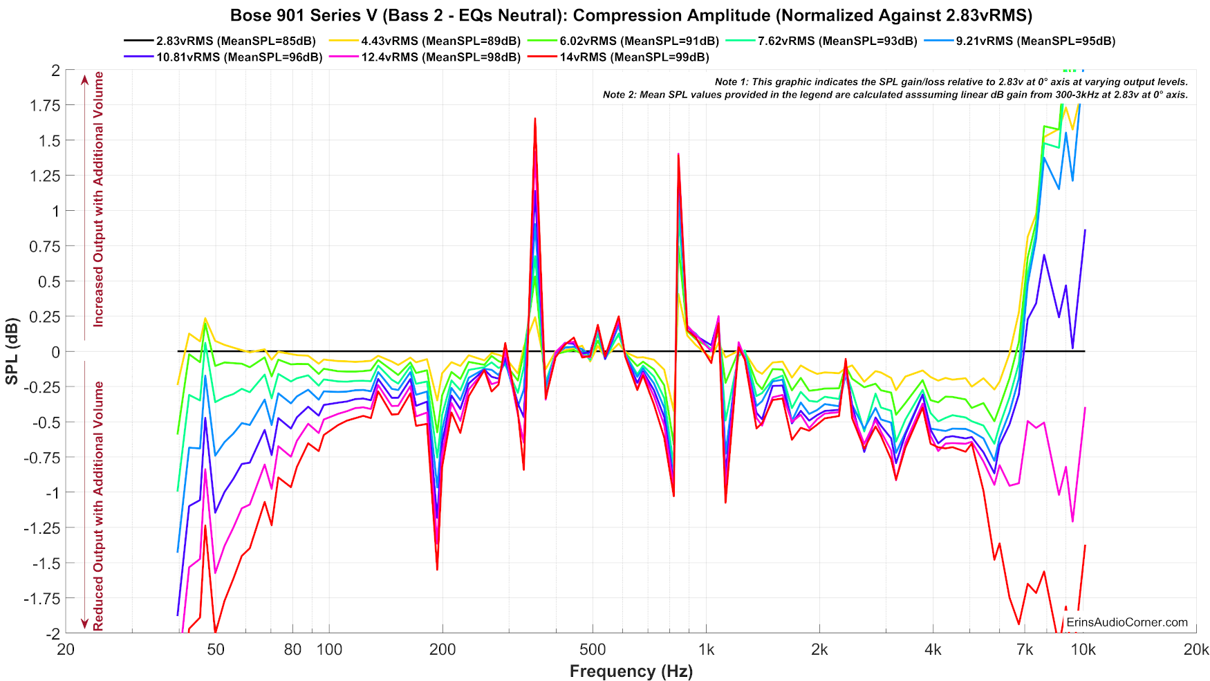 Bose%20901%20Series%20V%20(Bass%202%20-%20EQs%20Neutral)_Compression_Normalized.png