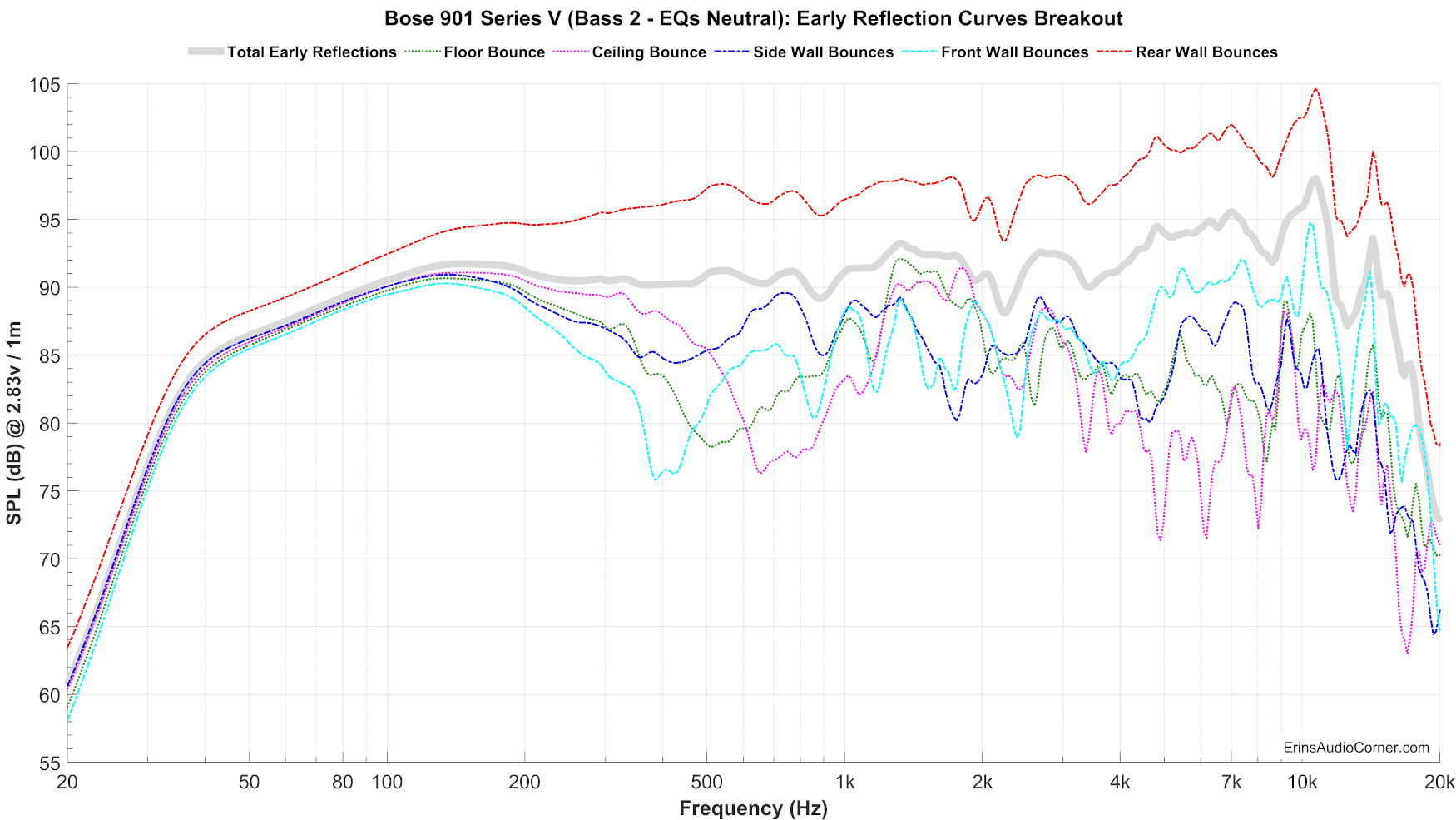 Bose%20901%20Series%20V%20(Bass%202%20-%20EQs%20Neutral)_Early_Reflections_Breakout.png
