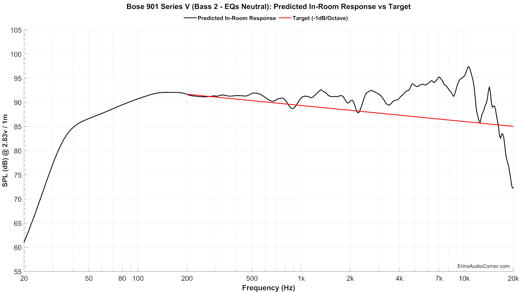 Bose%20901%20Series%20V%20(Bass%202%20-%20EQs%20Neutral)_Predicted_vs_Target.png