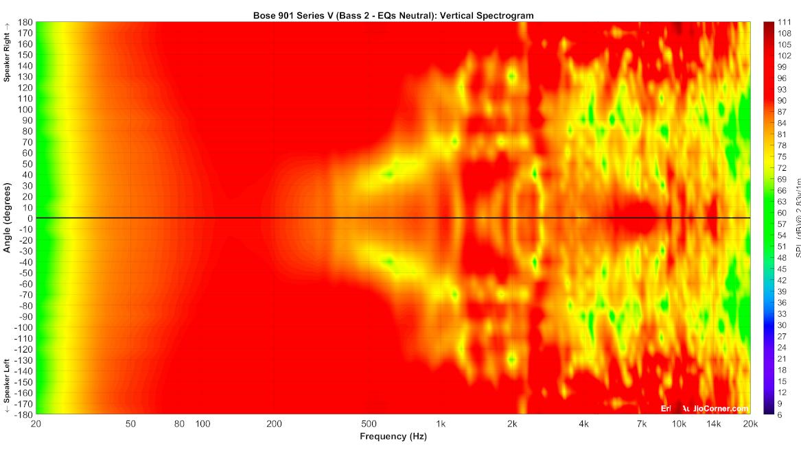 Bose%20901%20Series%20V%20(Bass%202%20-%20EQs%20Neutral)_Vertical_Spectrogram_Full.png