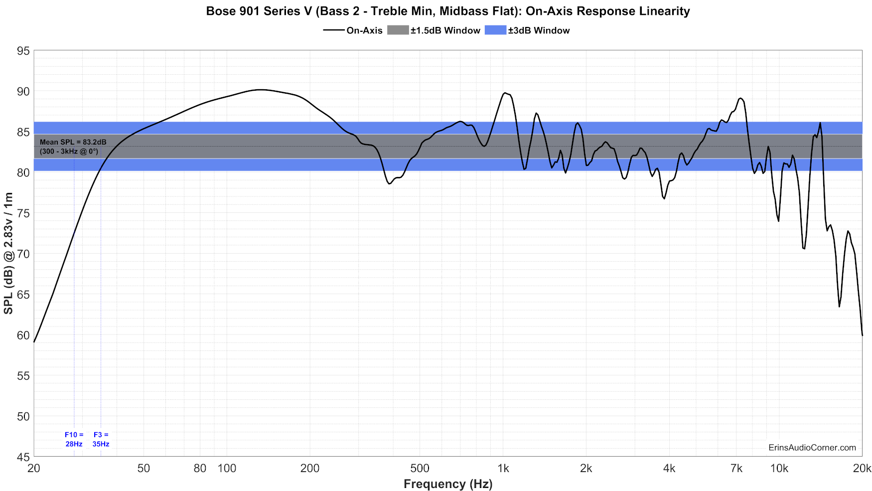 Bose%20901%20Series%20V%20(Bass%202%20-%20Treble%20Min,%20Midbass%20Flat)%20FR_Linearity.png