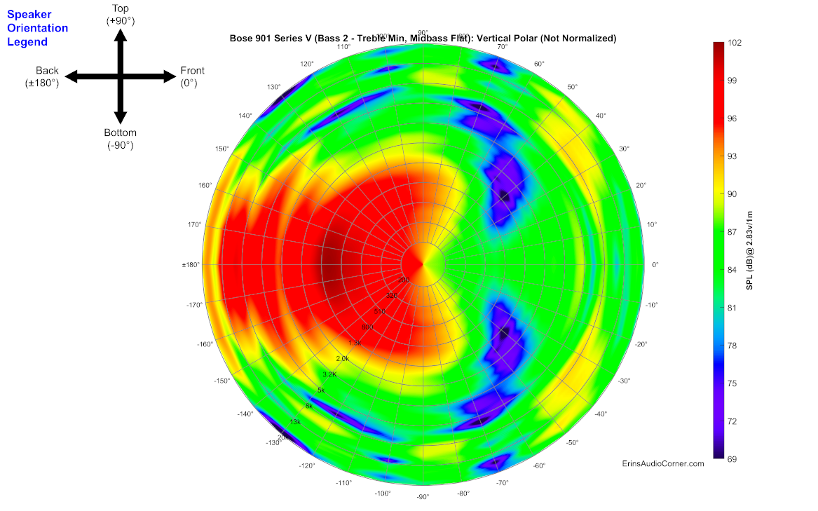 Bose%20901%20Series%20V%20(Bass%202%20-%20Treble%20Min,%20Midbass%20Flat)_360_Vertical_Polar.png