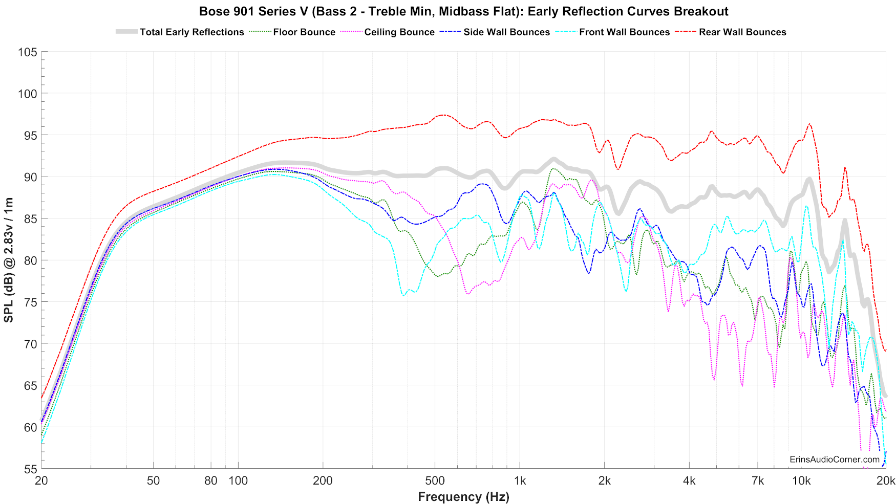 Bose%20901%20Series%20V%20(Bass%202%20-%20Treble%20Min,%20Midbass%20Flat)_Early_Reflections_Breakout.png