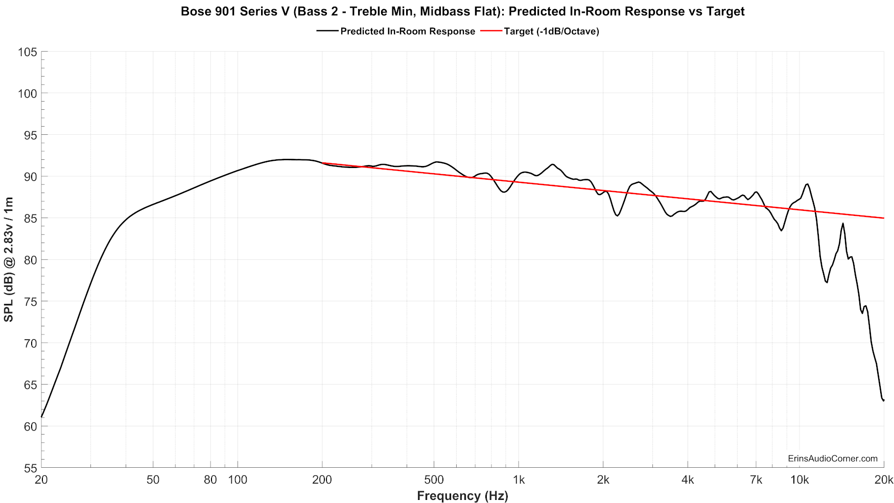 Bose%20901%20Series%20V%20(Bass%202%20-%20Treble%20Min,%20Midbass%20Flat)_Predicted_vs_Target.png