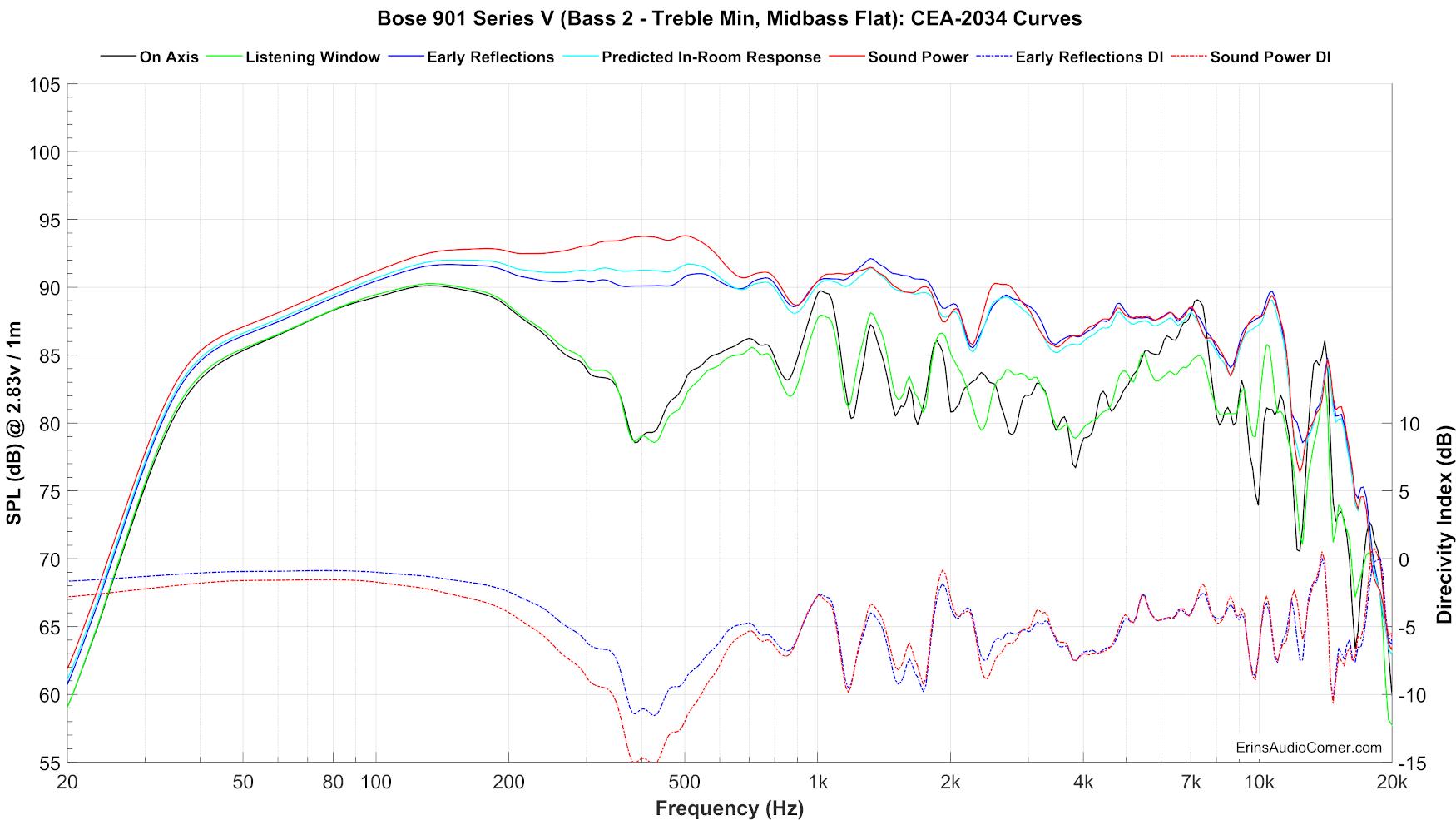 Bose%20901%20Series%20V%20(Bass%202%20-%20Treble%20Min,%20Midbass%20Flat)_SPIN.png