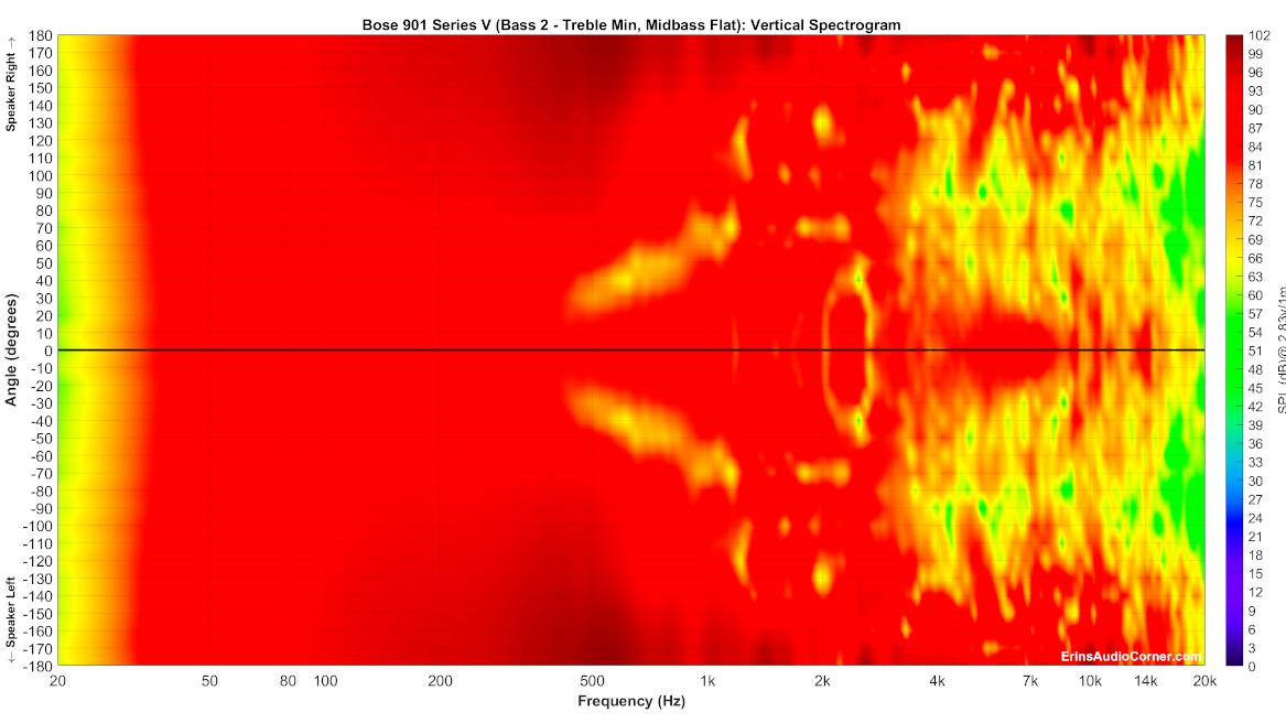 Bose%20901%20Series%20V%20(Bass%202%20-%20Treble%20Min,%20Midbass%20Flat)_Vertical_Spectrogram_Full.png