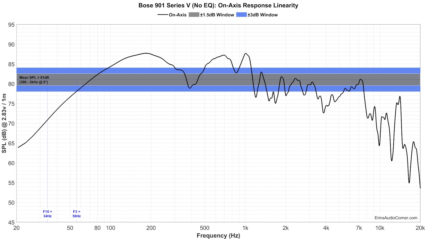 Bose%20901%20Series%20V%20(No%20EQ)%20FR_Linearity.png