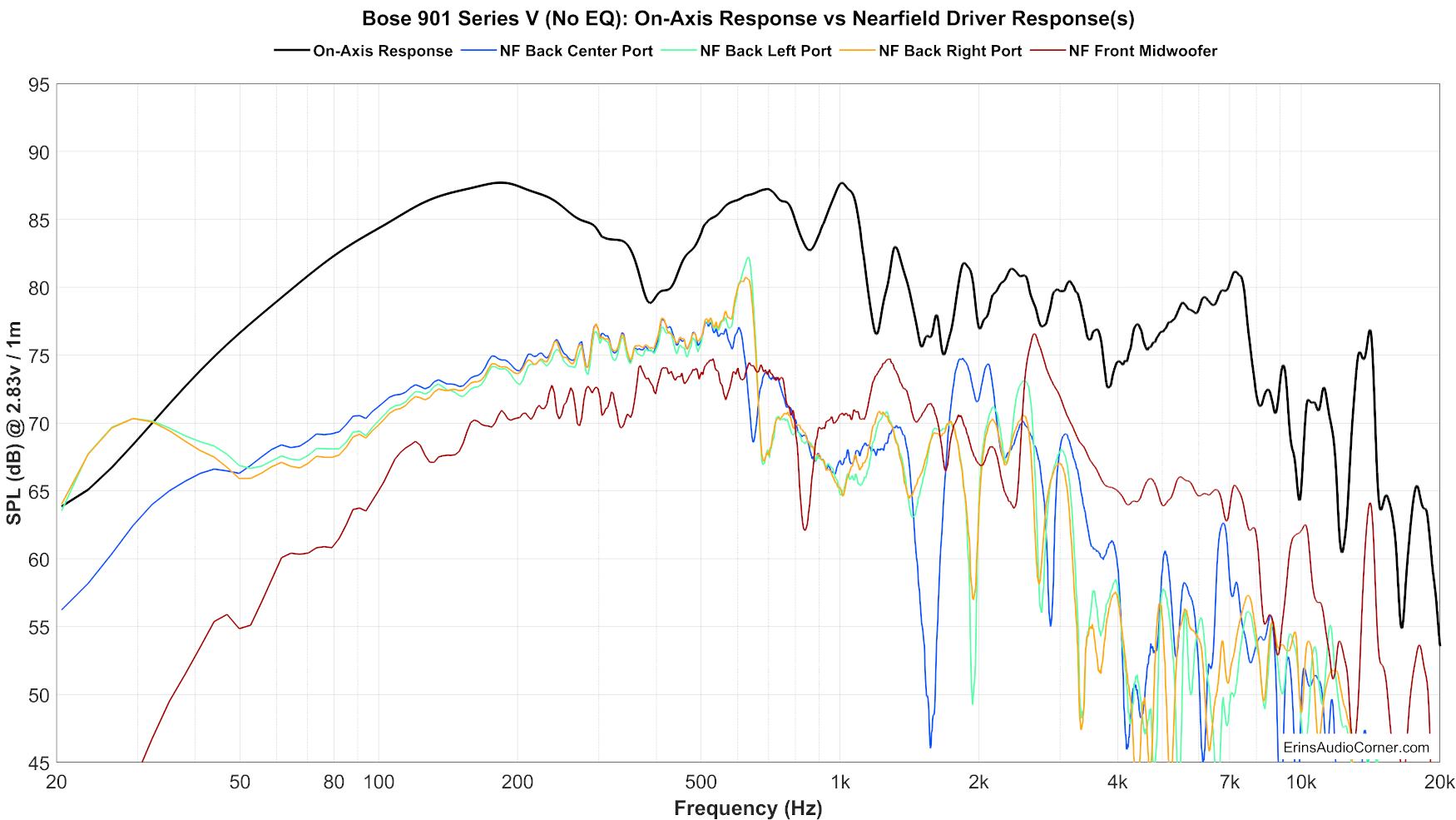 Bose%20901%20Series%20V%20(No%20EQ)%20Nearfield.png