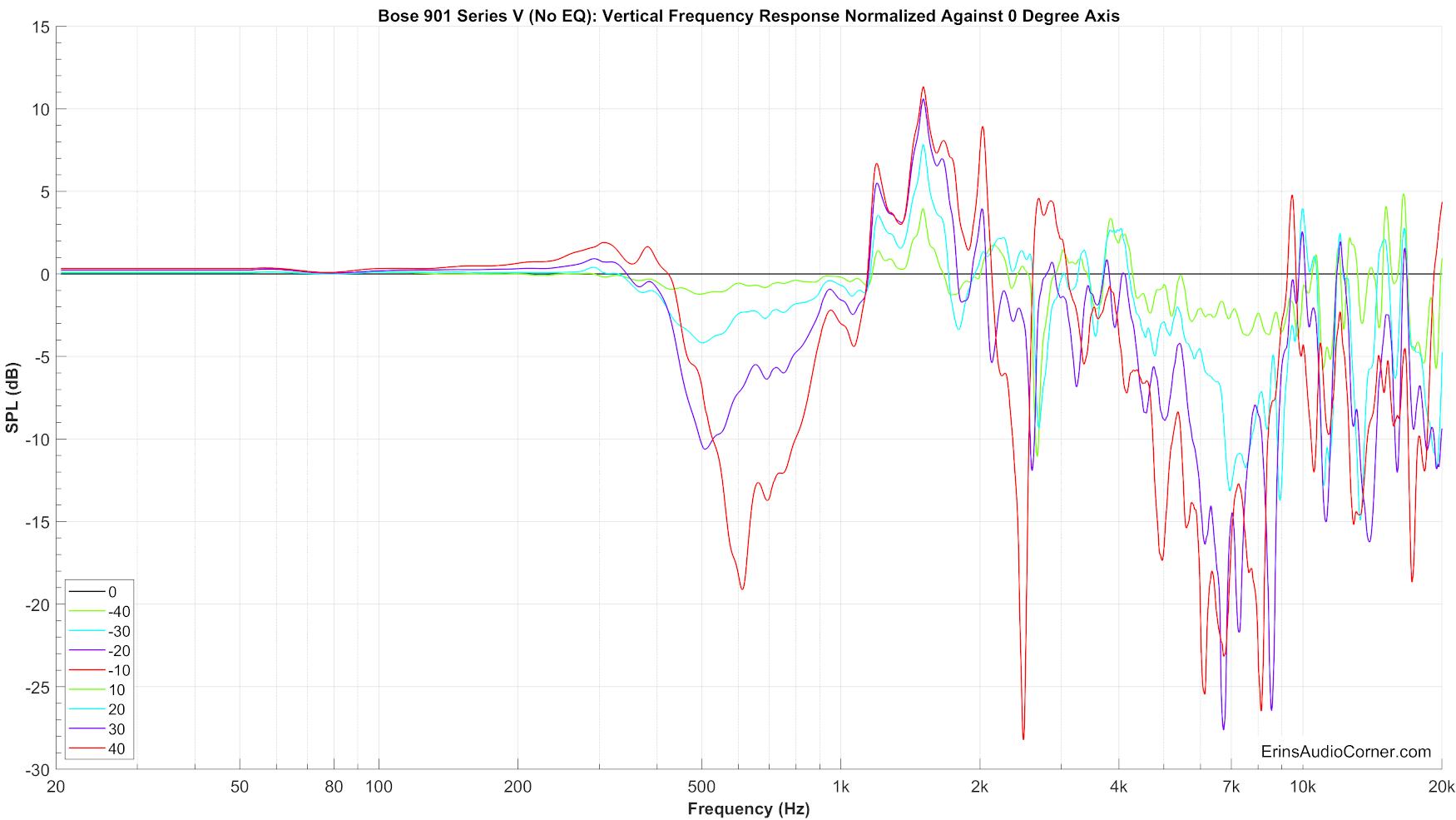 Bose%20901%20Series%20V%20(No%20EQ)%20Vertical%20FR%20Normalized.png