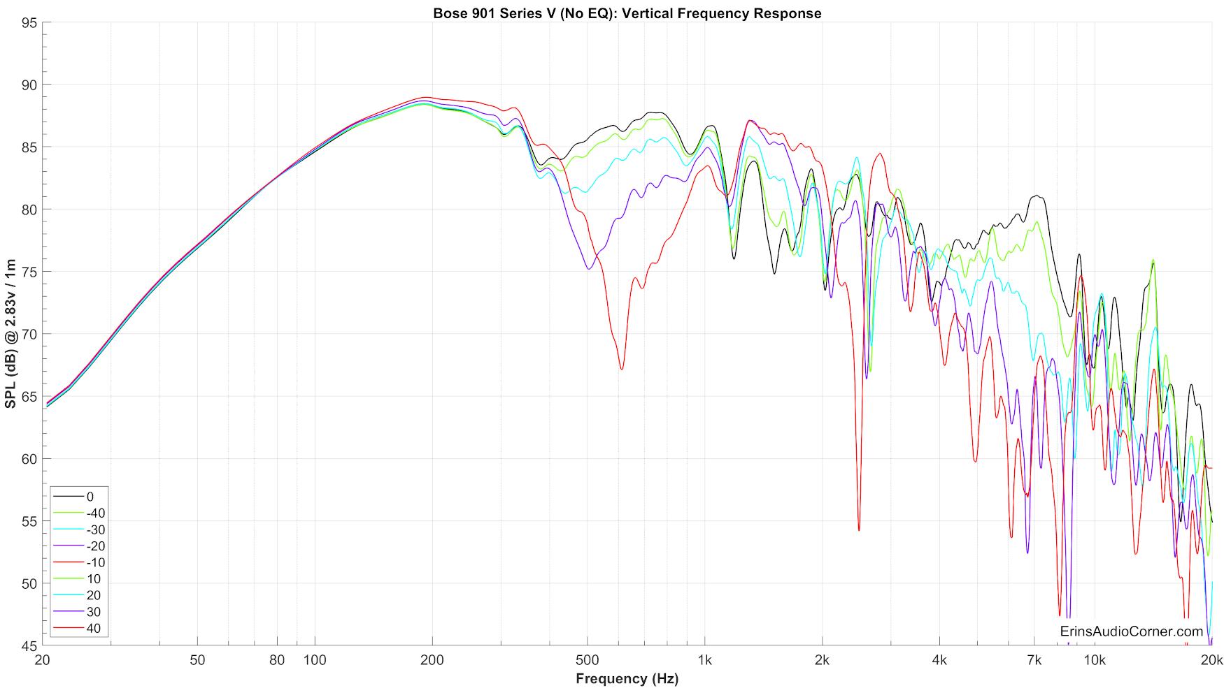 Bose%20901%20Series%20V%20(No%20EQ)%20Vertical%20FR.png