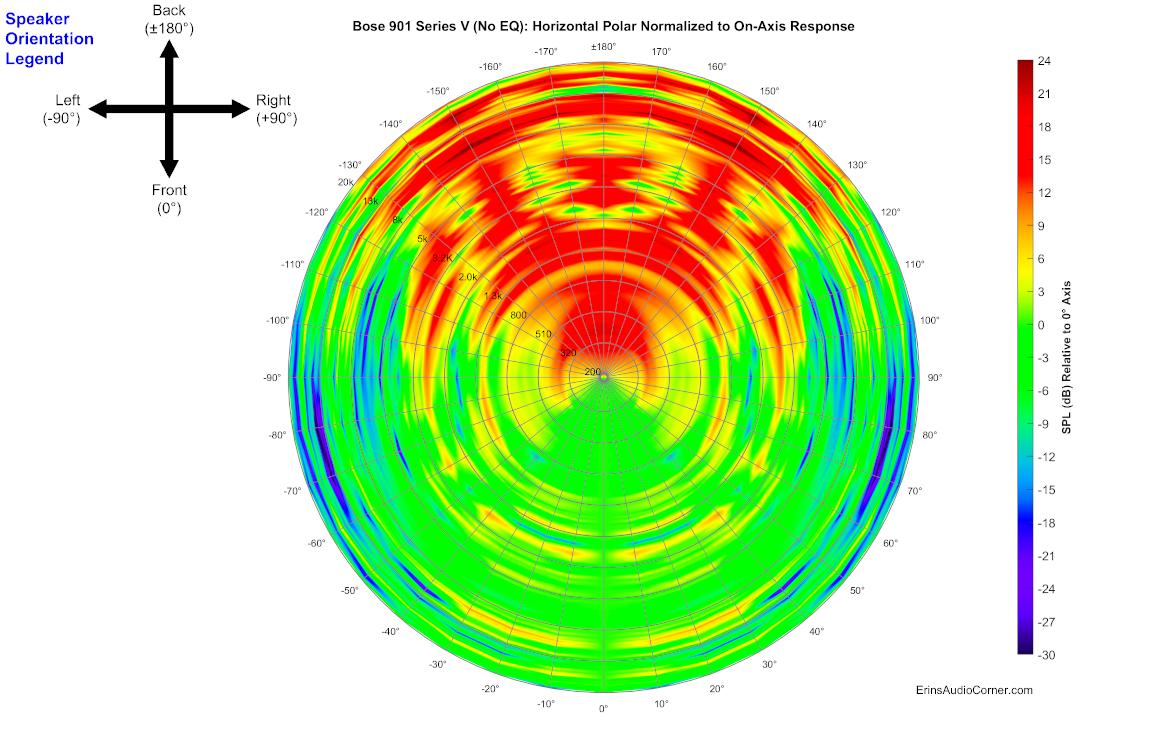Bose%20901%20Series%20V%20(No%20EQ)_360_Horizontal_Polar_Normalized.png