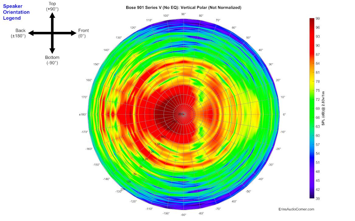 Bose%20901%20Series%20V%20(No%20EQ)_360_Vertical_Polar.png