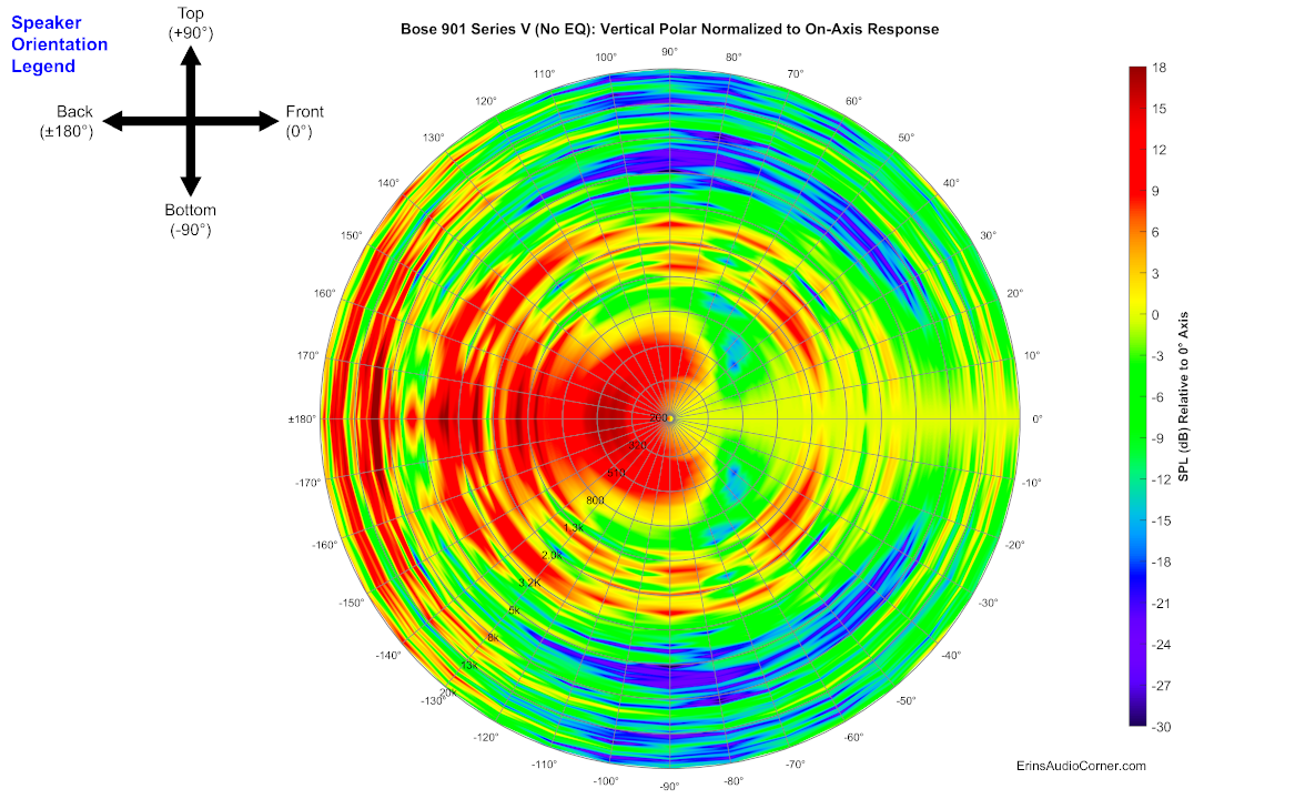 Bose%20901%20Series%20V%20(No%20EQ)_360_Vertical_Polar_Normalized.png
