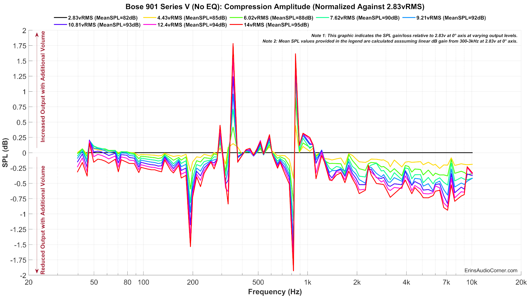 Bose%20901%20Series%20V%20(No%20EQ)_Compression_Normalized.png