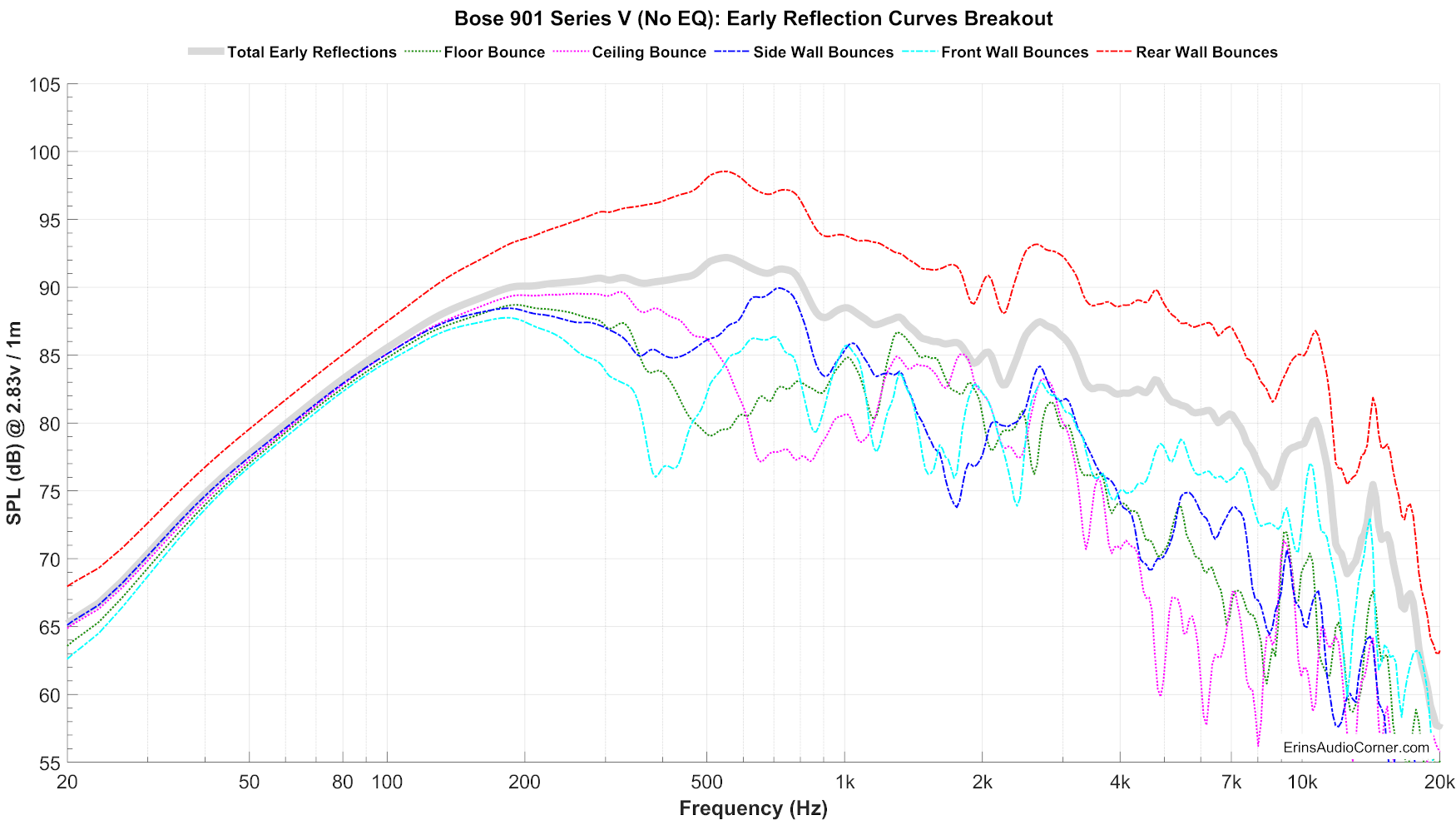 Bose%20901%20Series%20V%20(No%20EQ)_Early_Reflections_Breakout.png