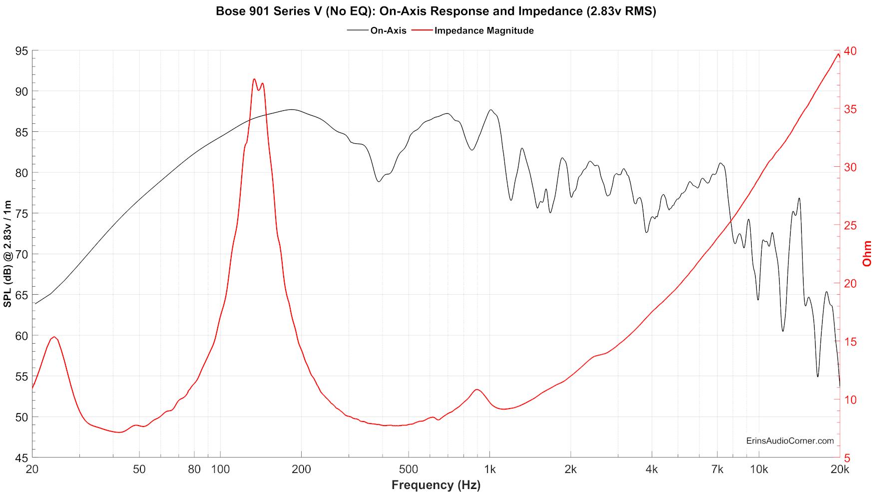 Bose%20901%20Series%20V%20(No%20EQ)_FR_vs_Impedance_2.83v.png