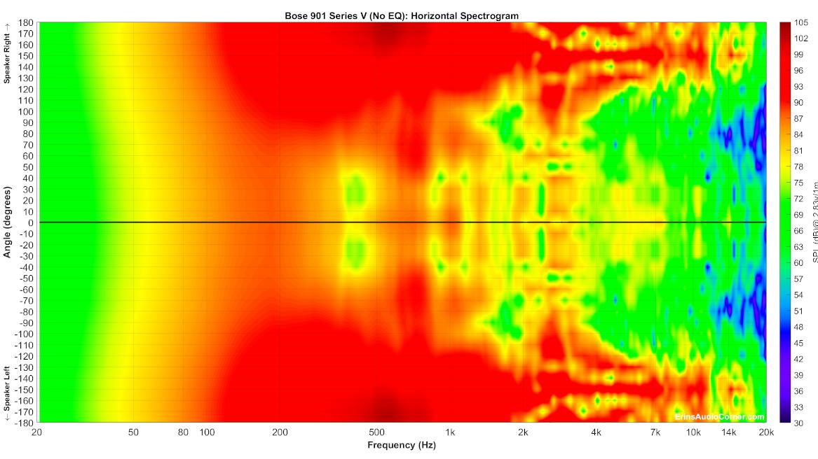 Bose%20901%20Series%20V%20(No%20EQ)_Horizontal_Spectrogram_Full.png