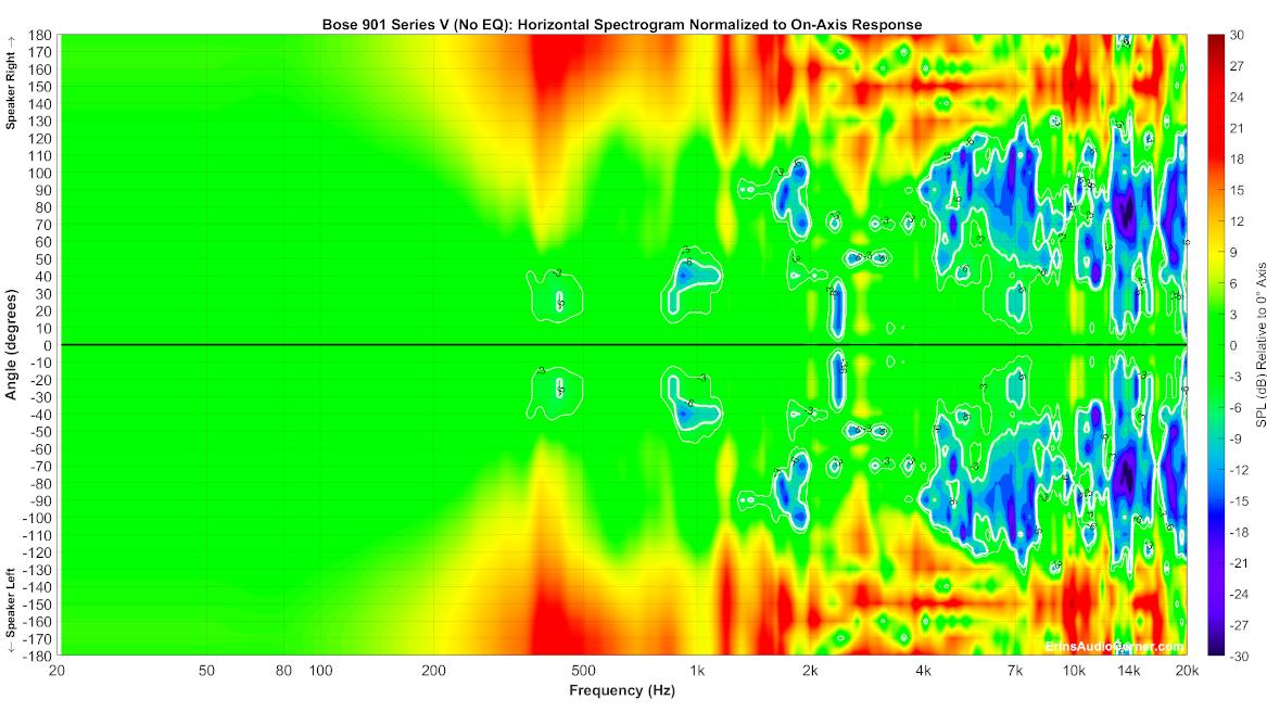 Bose%20901%20Series%20V%20(No%20EQ)_Horizontal_Spectrogram__Norm_Full.png