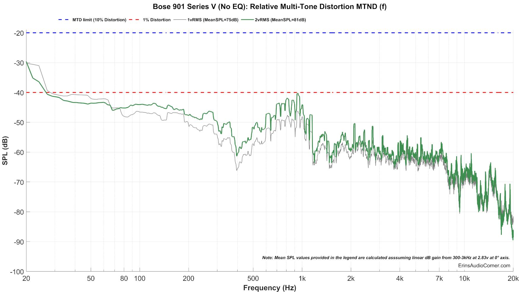 Bose%20901%20Series%20V%20(No%20EQ)_MTON_Distortion%2020.png