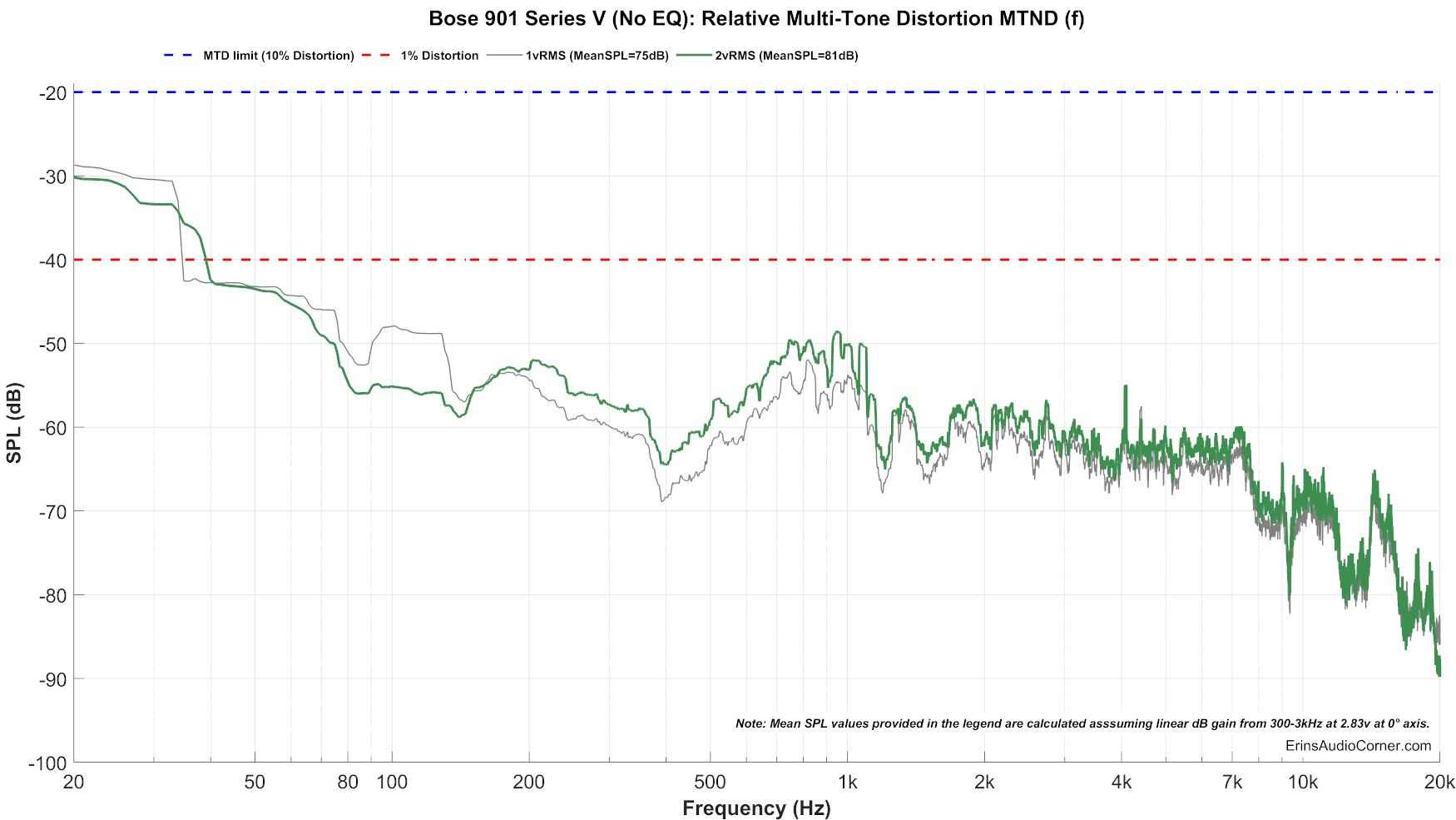 Bose%20901%20Series%20V%20(No%20EQ)_MTON_Distortion%2080.png