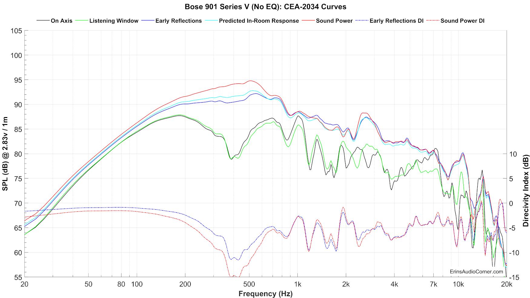Bose%20901%20Series%20V%20(No%20EQ)_SPIN.png