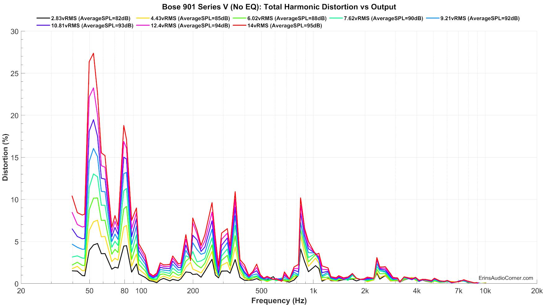 Bose%20901%20Series%20V%20(No%20EQ)_harmonicDistortion_linear.png