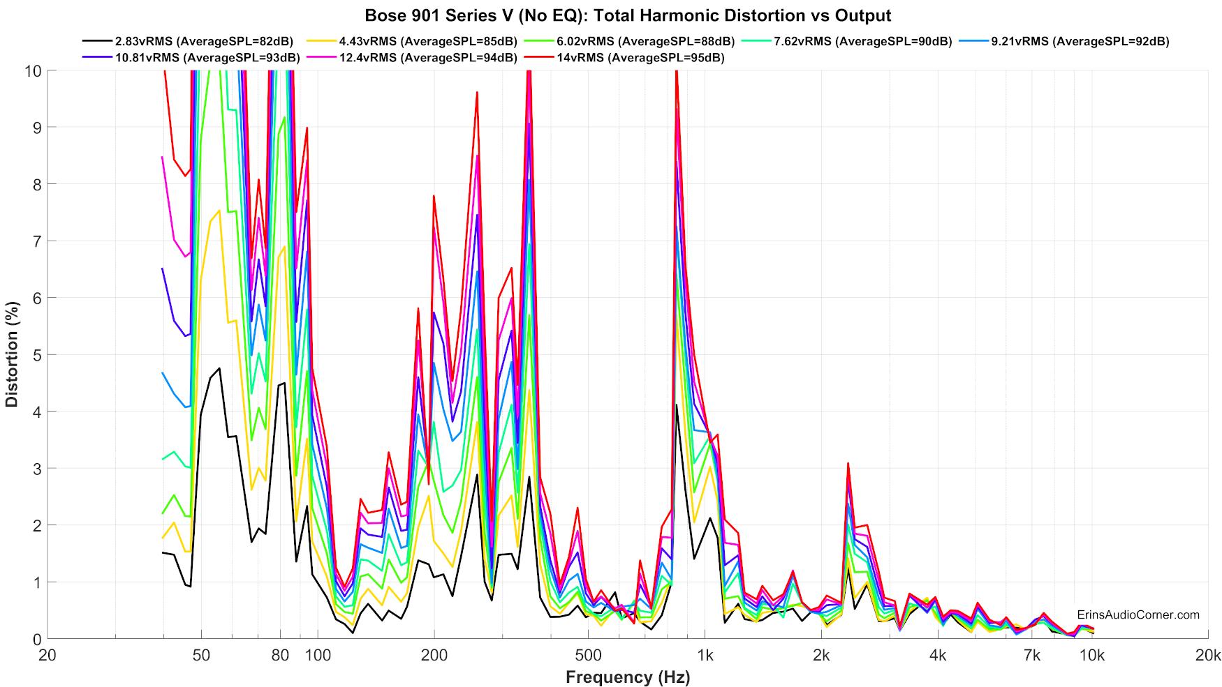 Bose%20901%20Series%20V%20(No%20EQ)_harmonicDistortion_linear_zoom.png