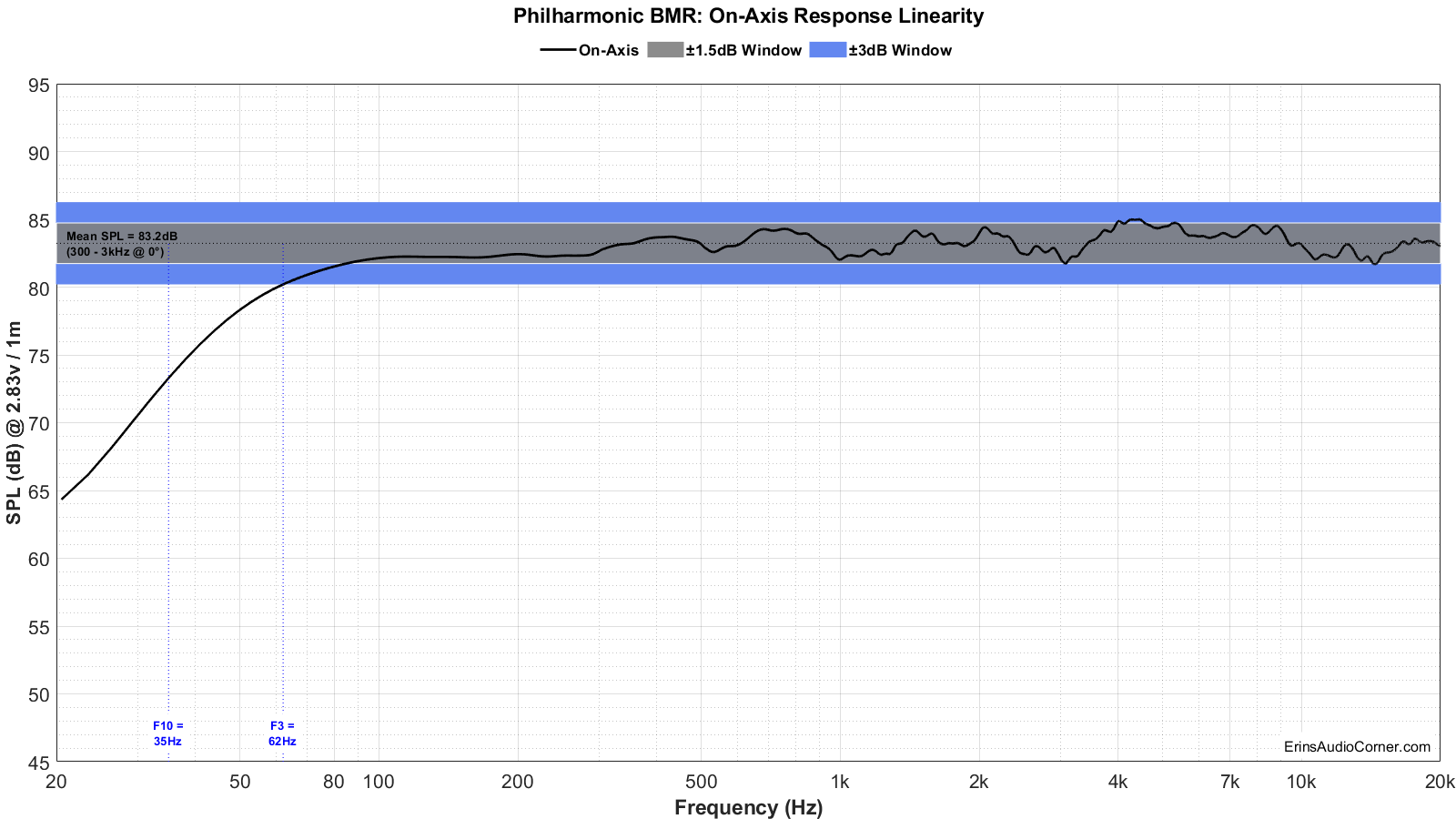 Philharmonic%20BMR%20FR_Linearity.png