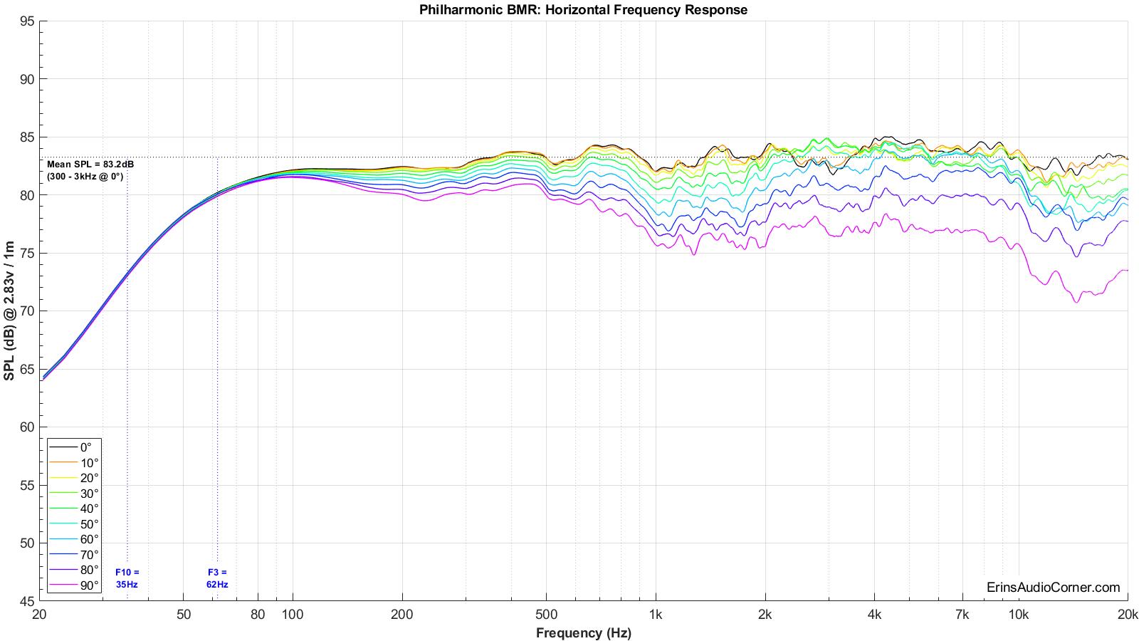Philharmonic%20BMR%20Horizontal%20FR.png