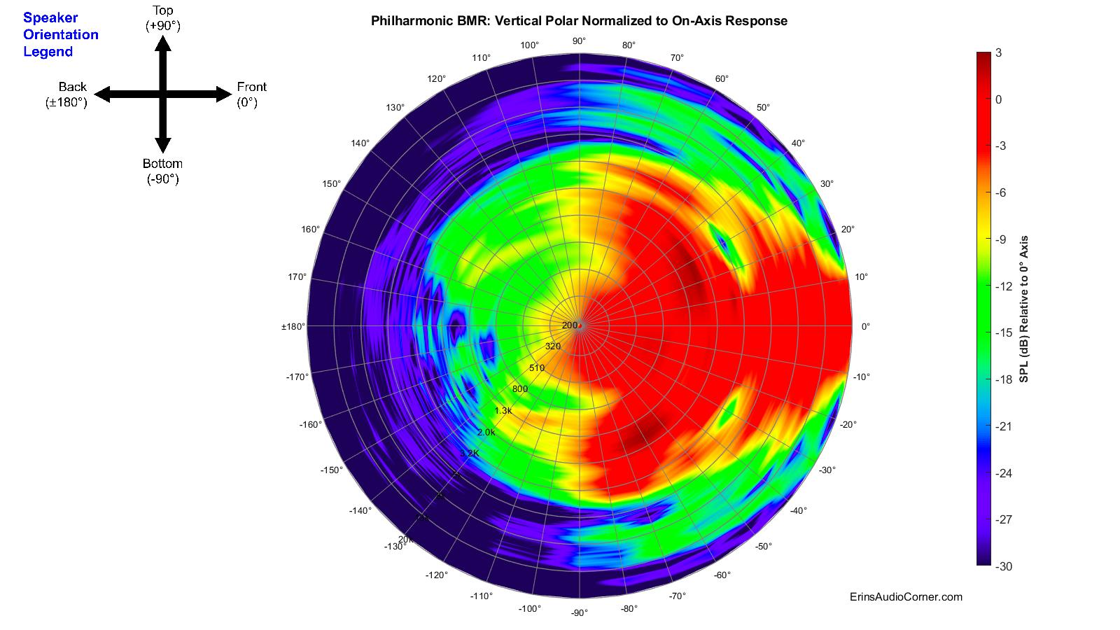 Philharmonic%20BMR_360_Vertical_Polar_Normalized.png