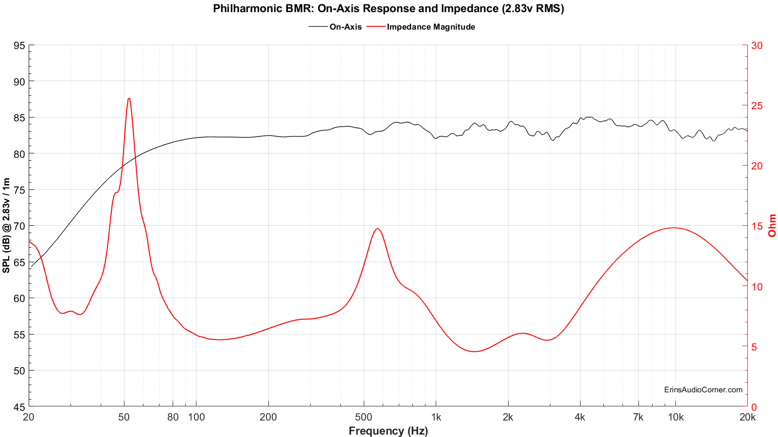Impedance vs FR