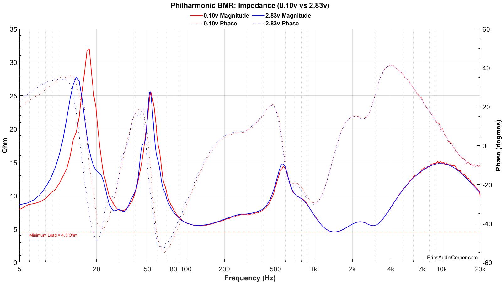 Philharmonic%20BMR_Impedance_0.1v_&_2.83v.png