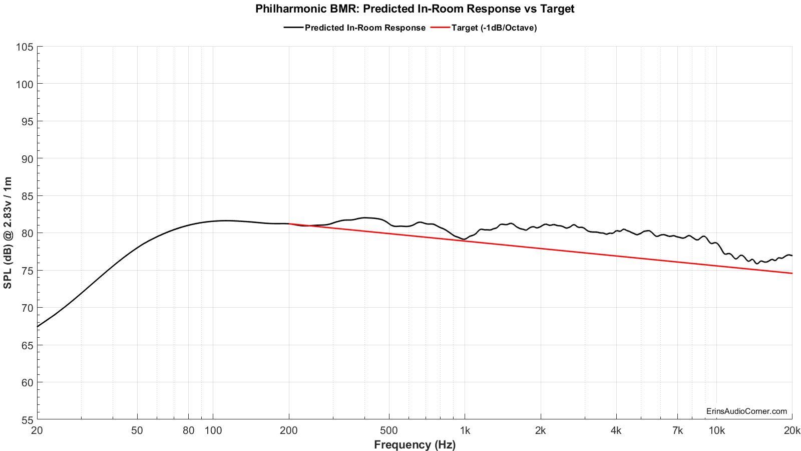 Philharmonic%20BMR_Predicted_vs_Target.png