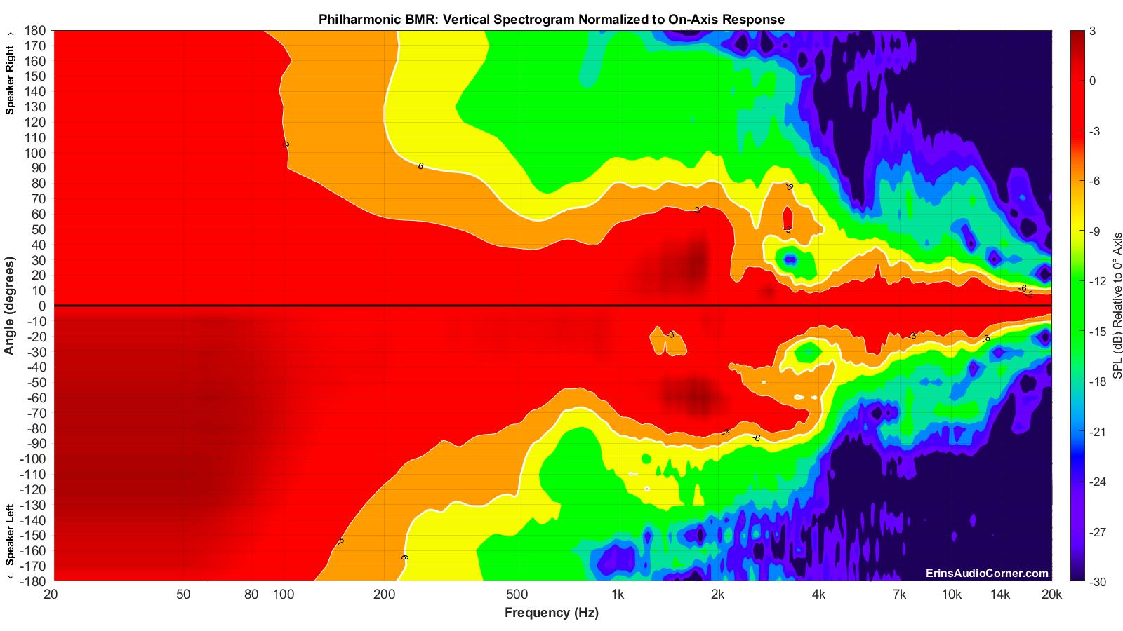 Philharmonic%20BMR_Vertical_Spectrogram_Norm_Full.png