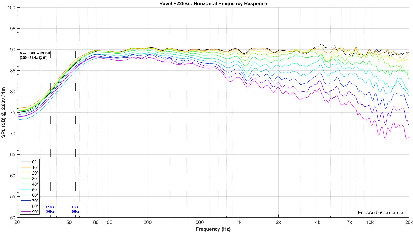Revel%20F226Be%20Horizontal%20FR.png