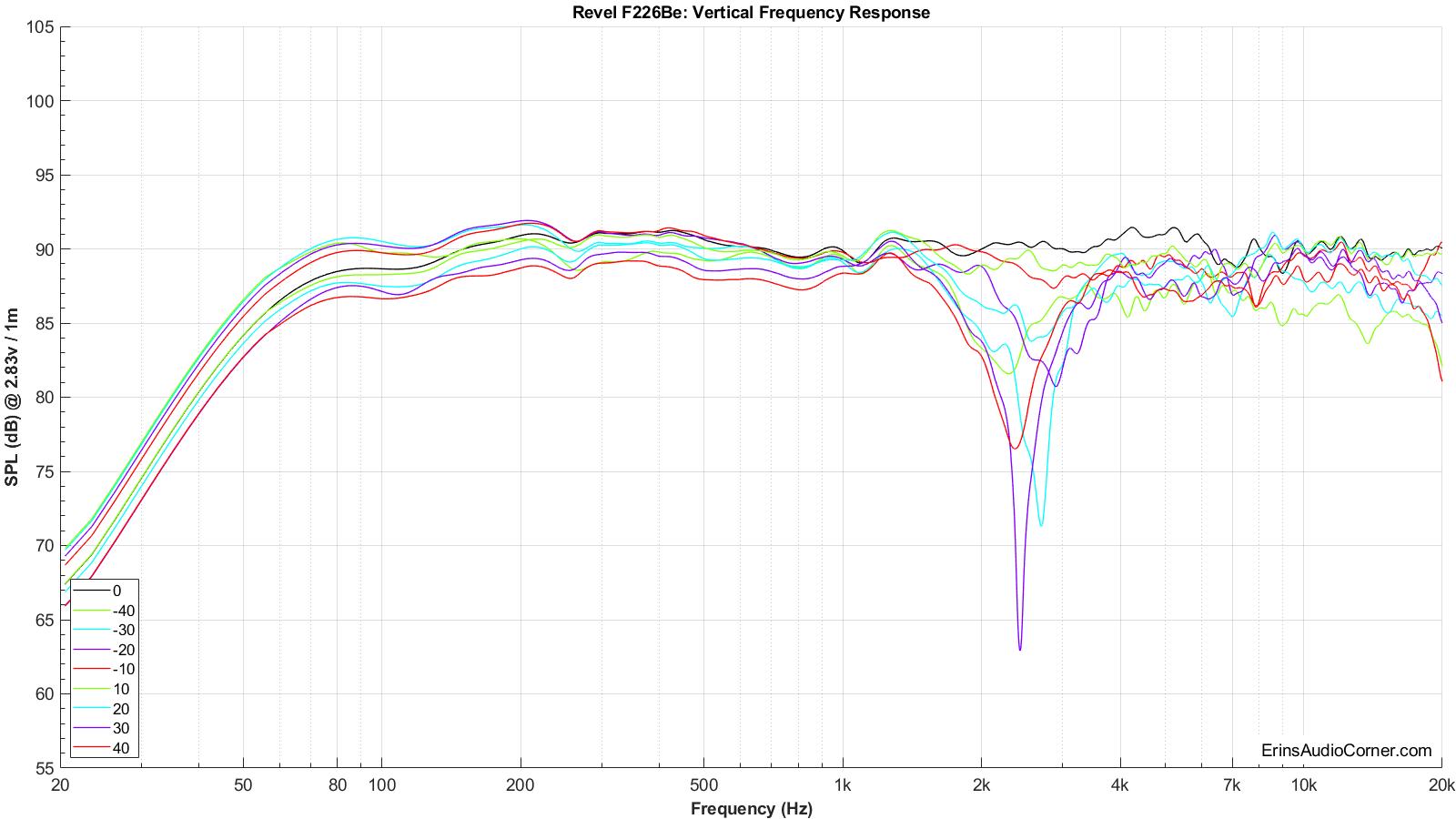Revel%20F226Be%20Vertical%20FR.png