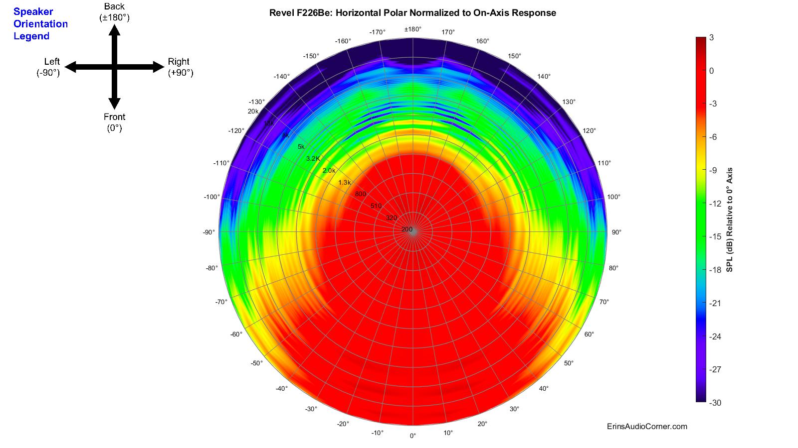 Revel%20F226Be_360_Horizontal_Polar_Normalized.png