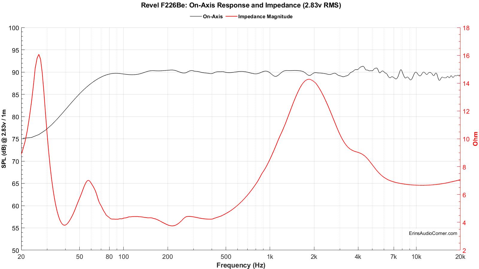 Revel%20F226Be_FR_vs_Impedance_2.83v.png