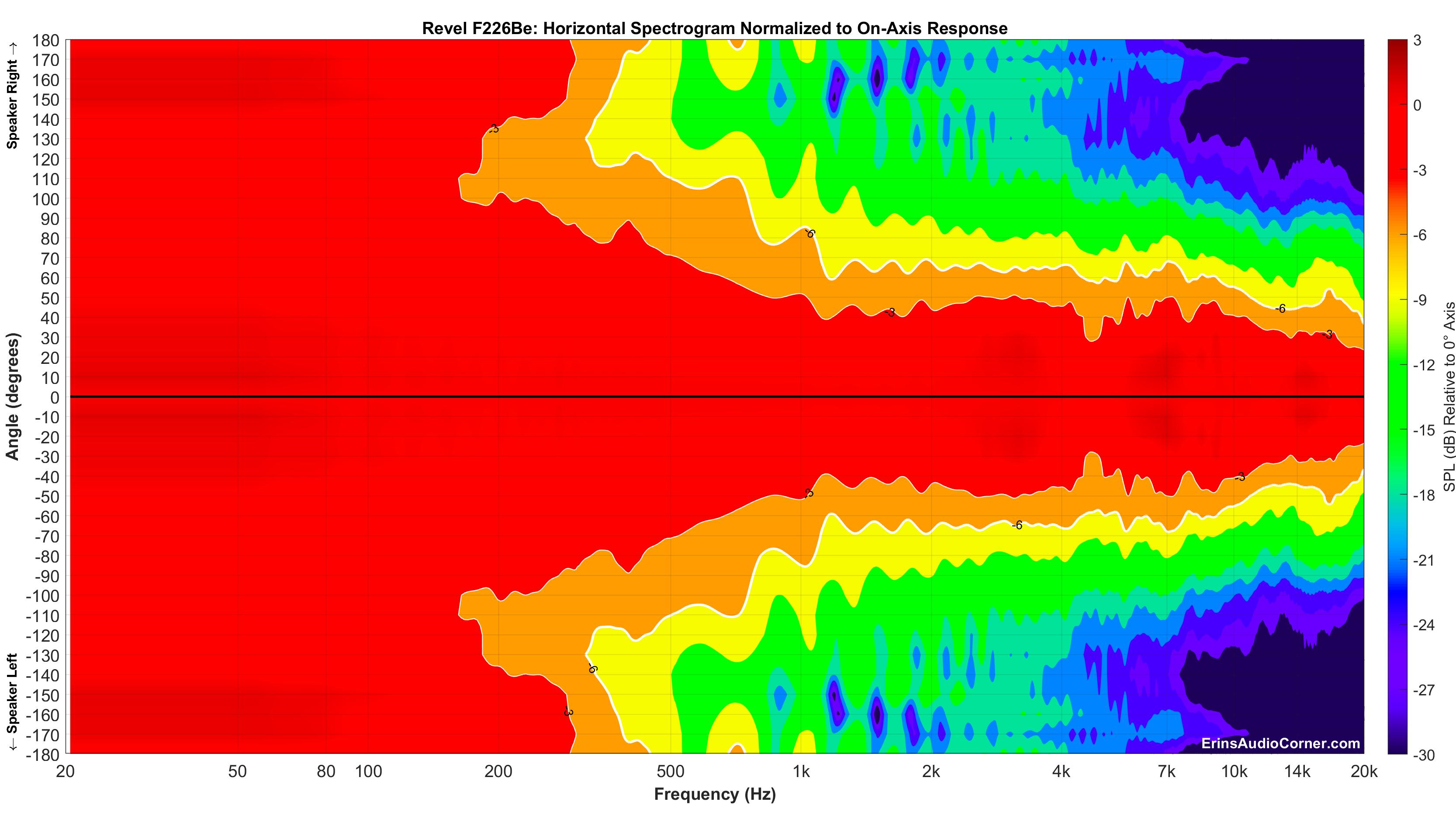 Revel%20F226Be_Horizontal_Spectrogram__Norm_Full.png