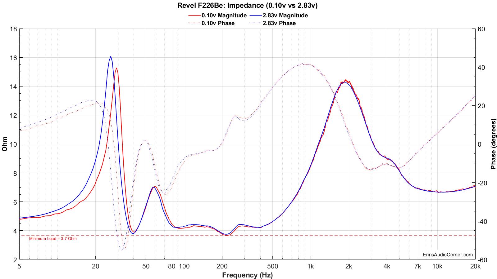 Revel%20F226Be_Impedance_0.1v_&_2.83v.png