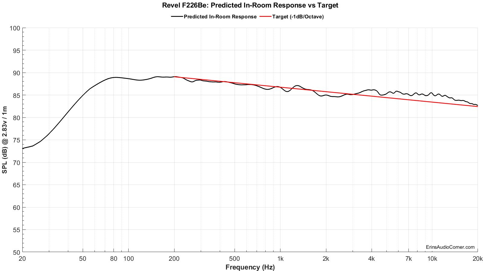 Revel%20F226Be_Predicted_vs_Target.png