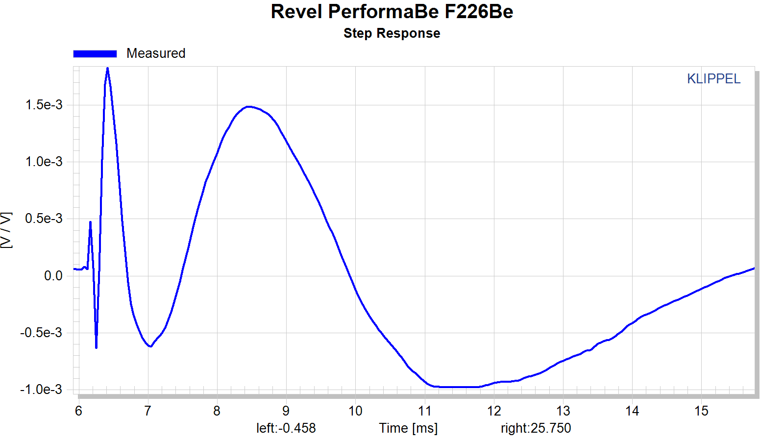 Revel%20PerformaBe%20F226Be%20step%20response.png