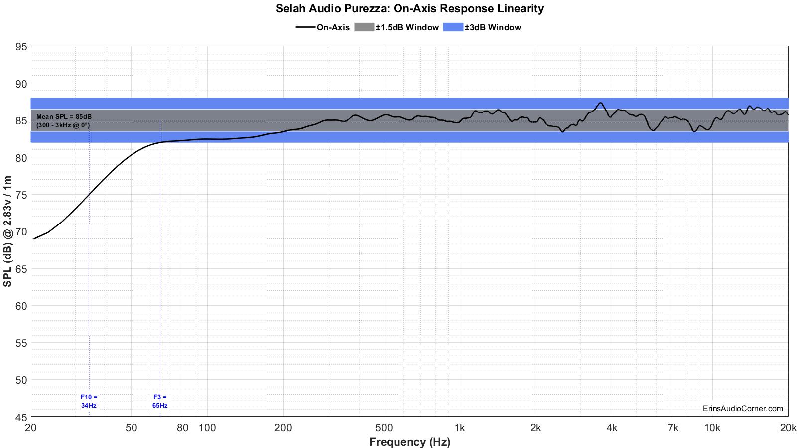 Selah%20Audio%20Purezza%20FR_Linearity.png