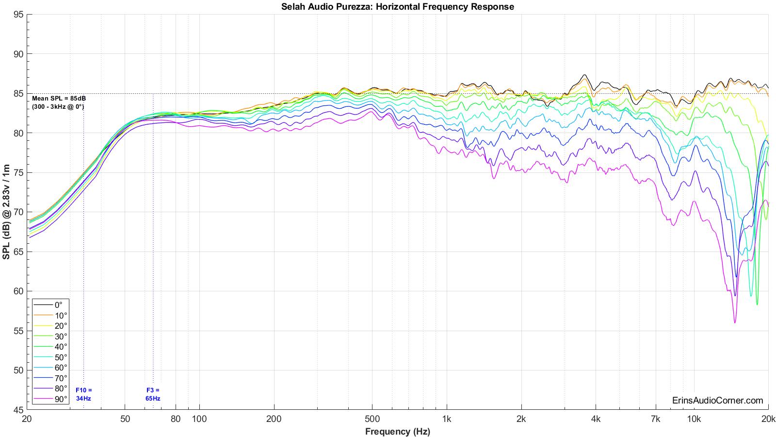 Selah%20Audio%20Purezza%20Horizontal%20FR.png