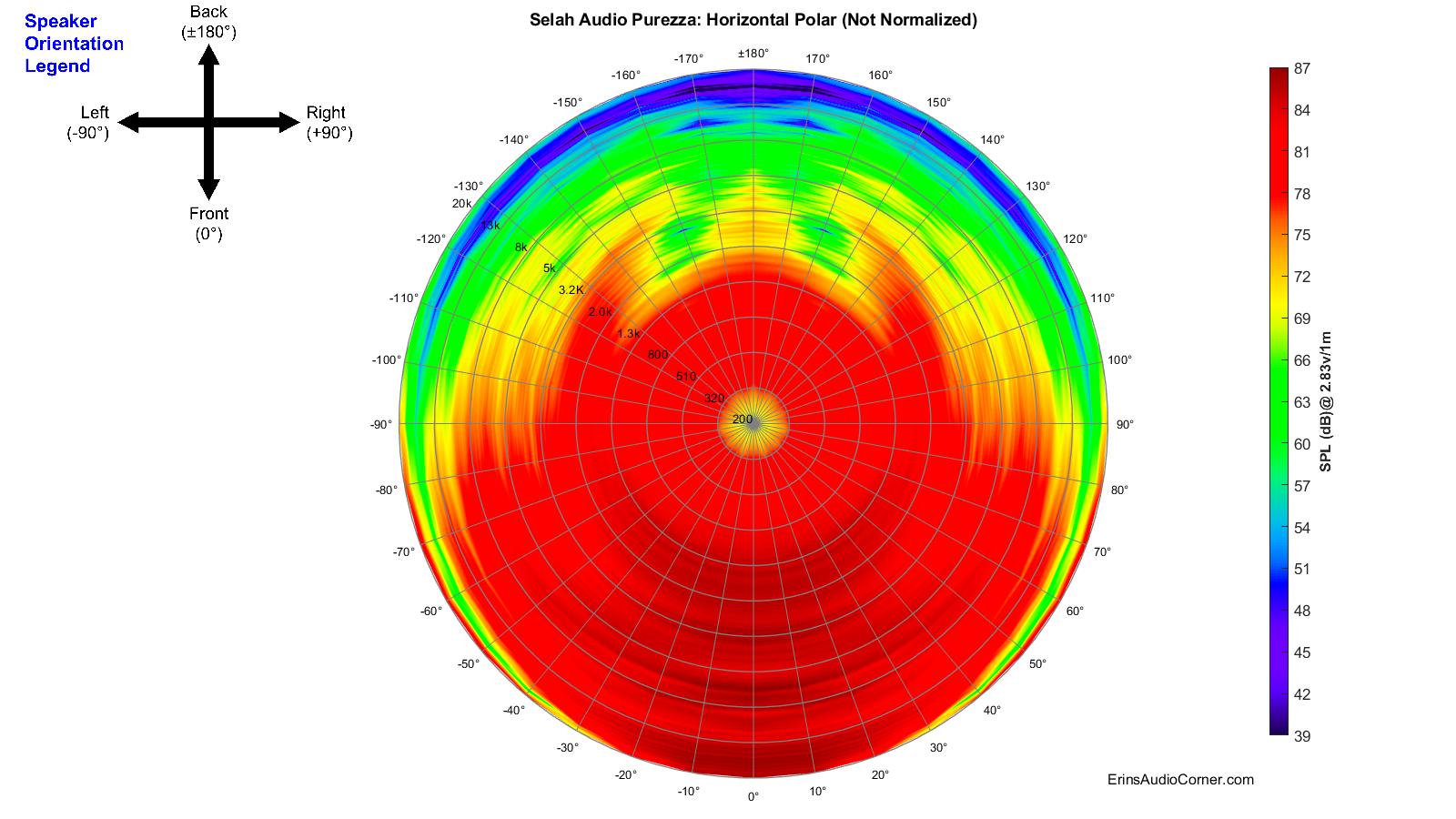 Selah%20Audio%20Purezza_360_Horizontal_Polar.png