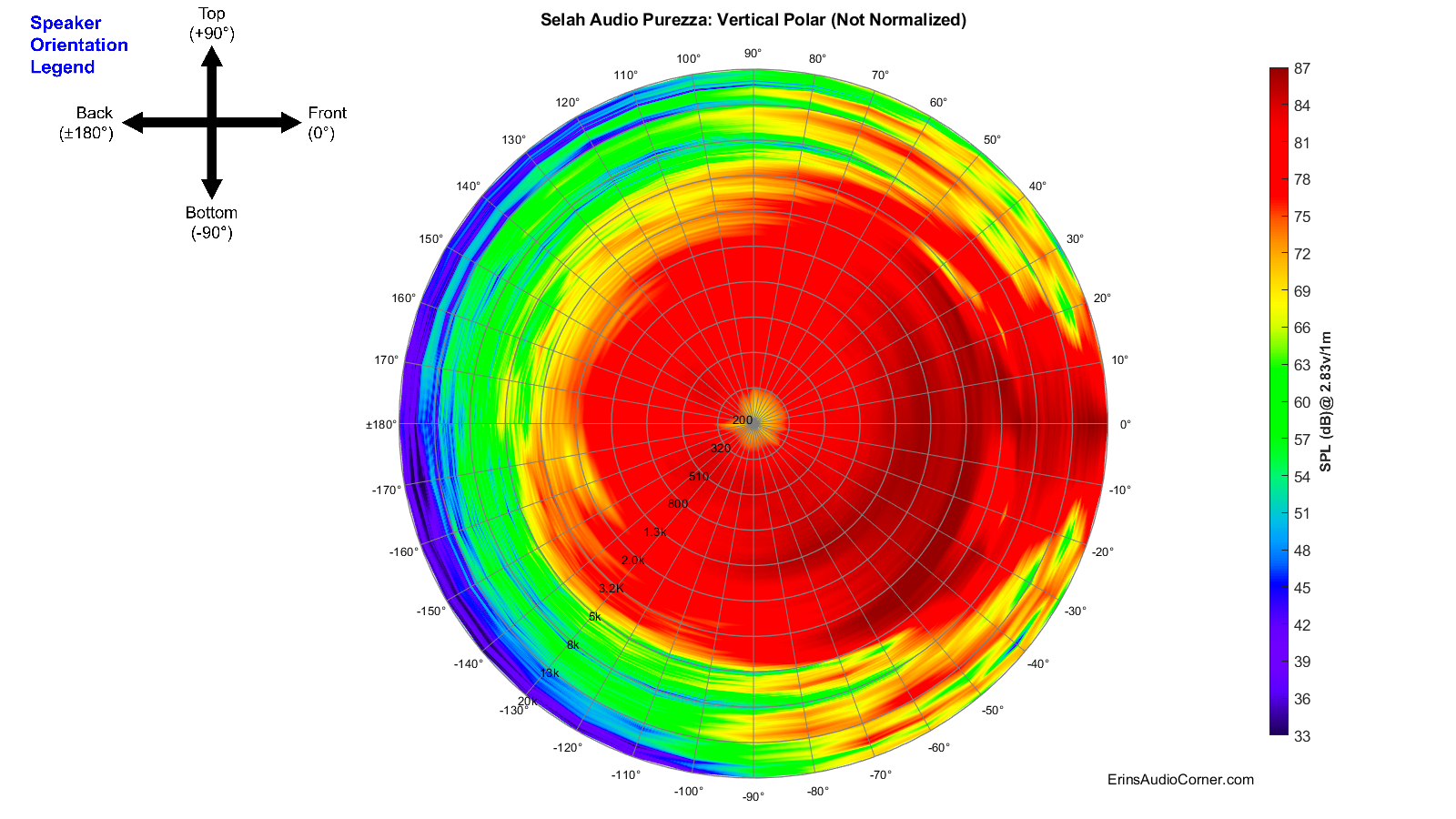 Selah%20Audio%20Purezza_360_Vertical_Polar.png