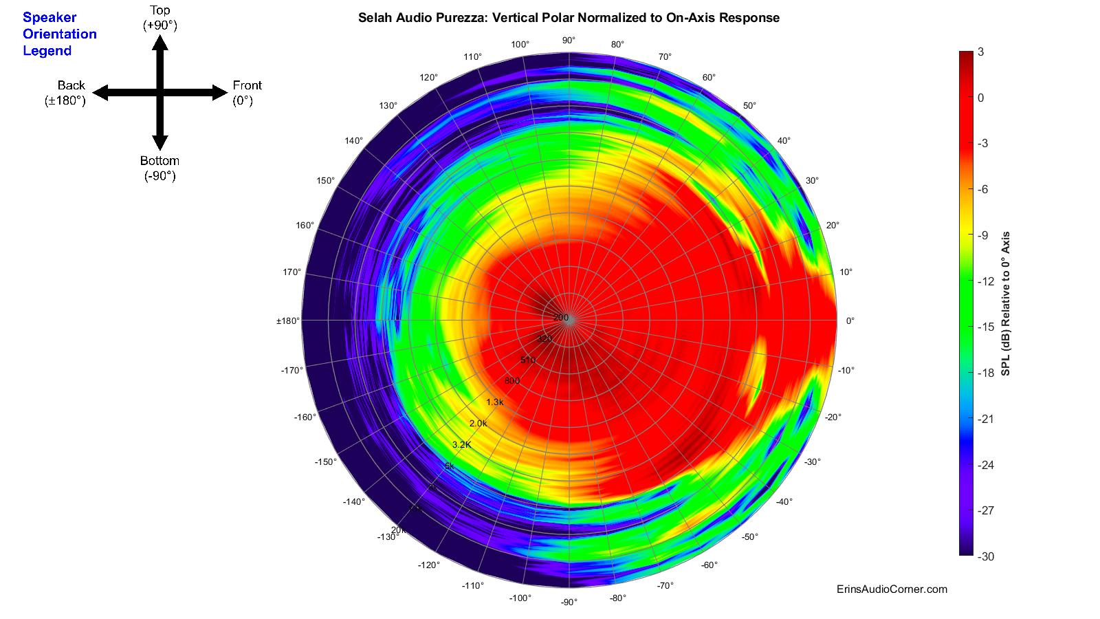Selah%20Audio%20Purezza_360_Vertical_Polar_Normalized.png