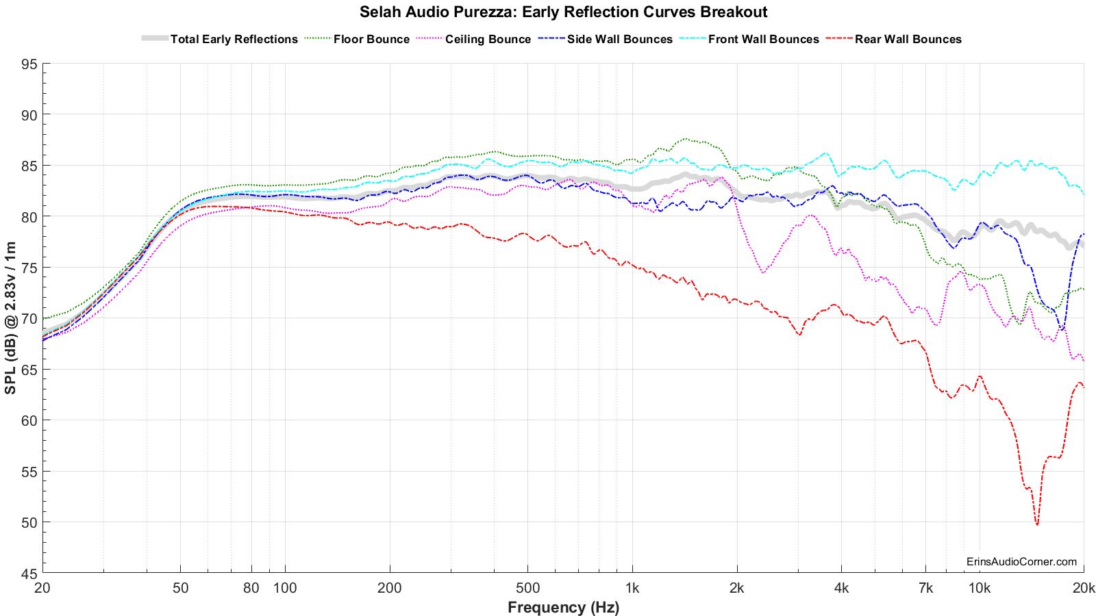 Selah%20Audio%20Purezza_Early_Reflections_Breakout.png
