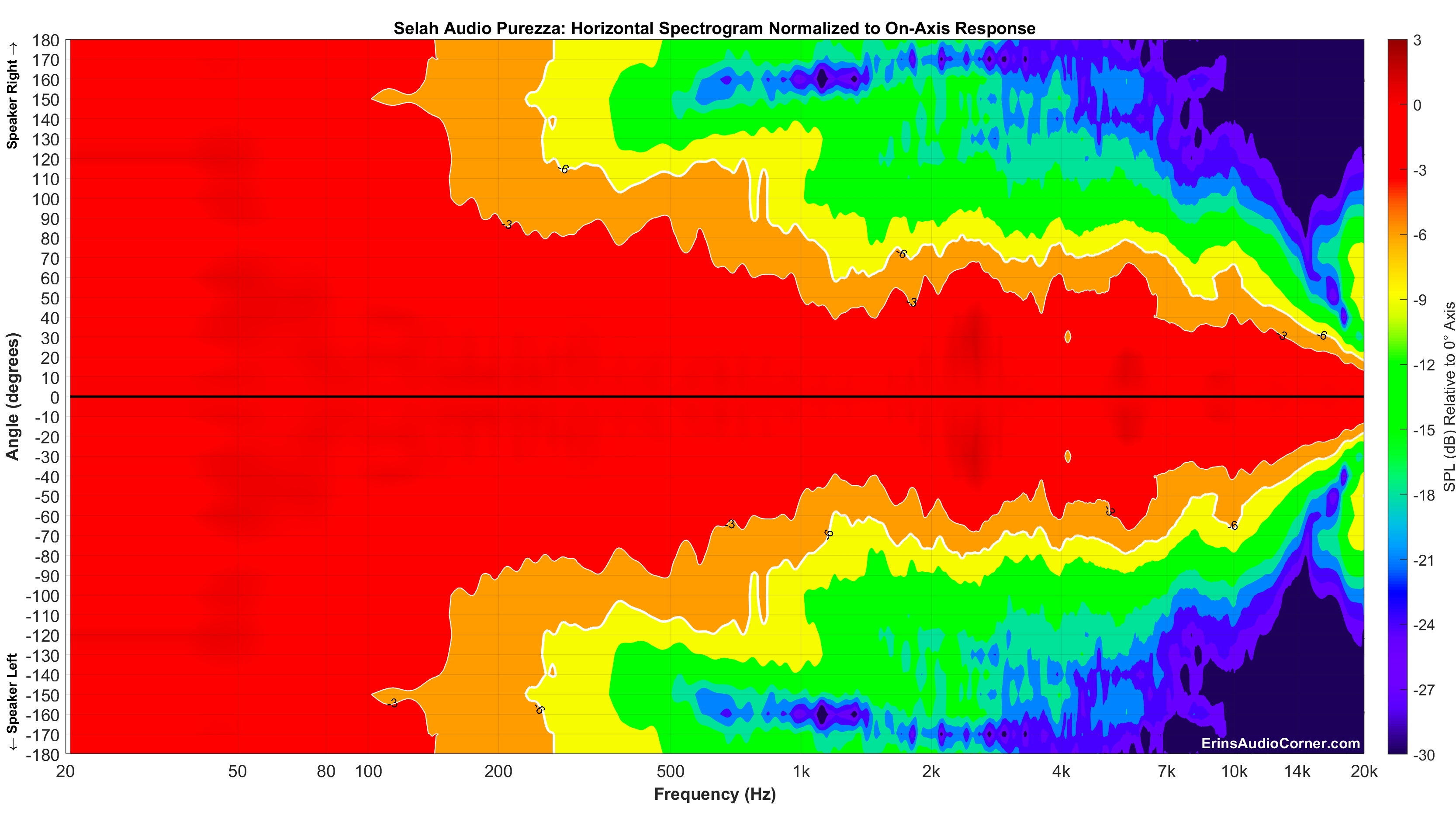 Selah%20Audio%20Purezza_Horizontal_Spectrogram__Norm_Full.png
